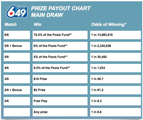 Lotto 649 Price