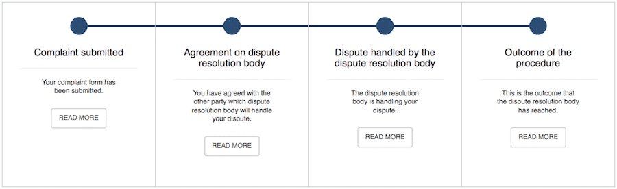ODR complaint process